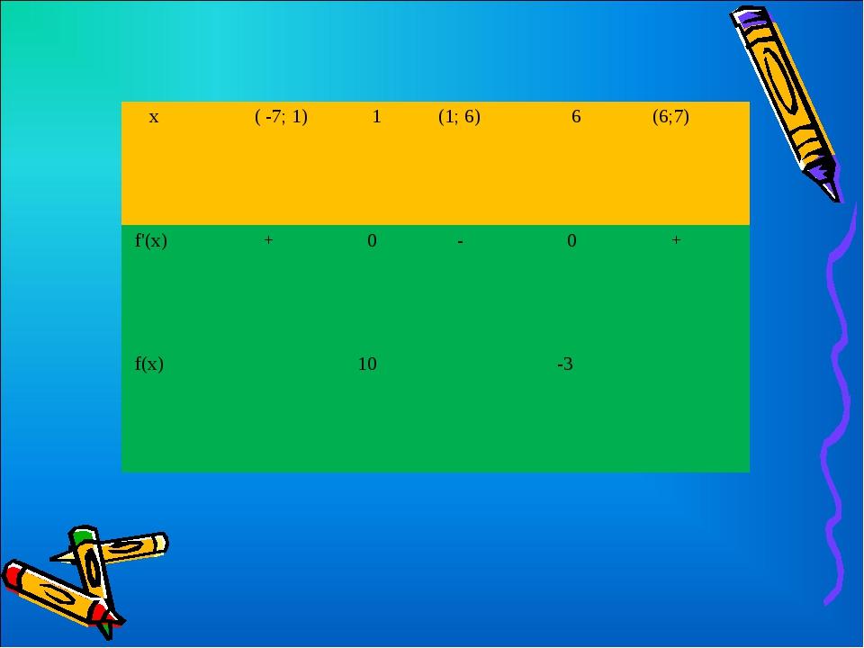 х ( -7; 1) 1 (1; 6) 6  (6;7) f'(х) + 0 -  0 + f(х)10-3