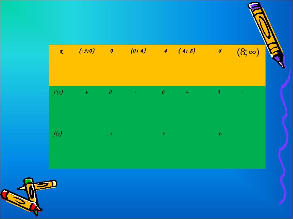 х (-3;0) 0 (0; 4) 4( 4; 8) 8 f'(х)  + 0 - 0 + 0 - f(х)  -3...