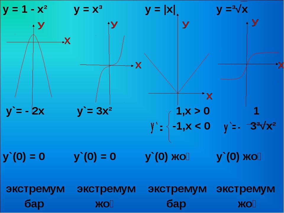 у = 1 - х²у = х³у = |x|y =³√x  y`= - 2х у`= 3х²  1,х > 0 -1,х < 0  1...