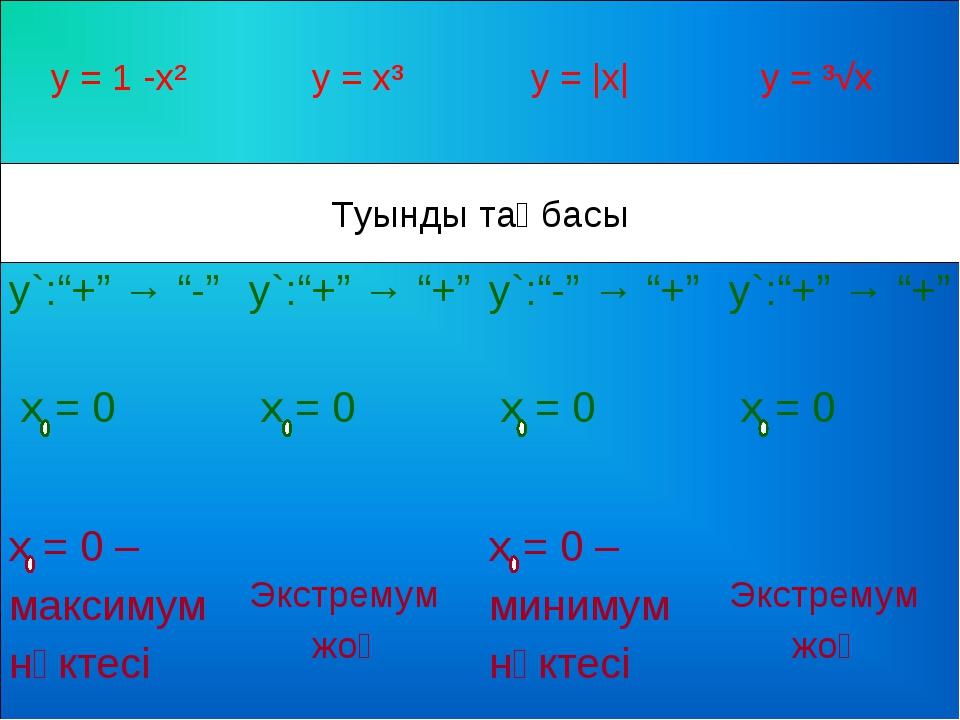 "Туынды таңбасы у = 1 -х² у = х³ у = |x| у = ³√x у`:""+"" → ""-"" х = 0у`:""+""..."