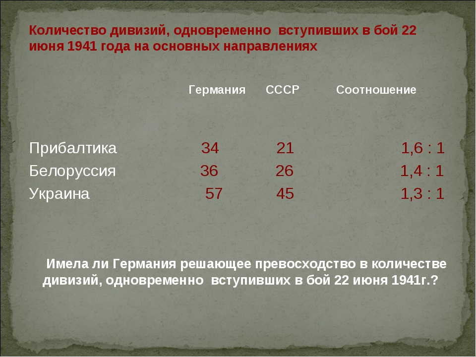 Количество дивизий, одновременно вступивших в бой 22 июня 1941 года на основн...
