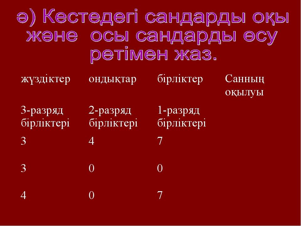 жүздіктерондықтарбірліктерСанның оқылуы 3-разряд бірліктері2-разряд бірлі...