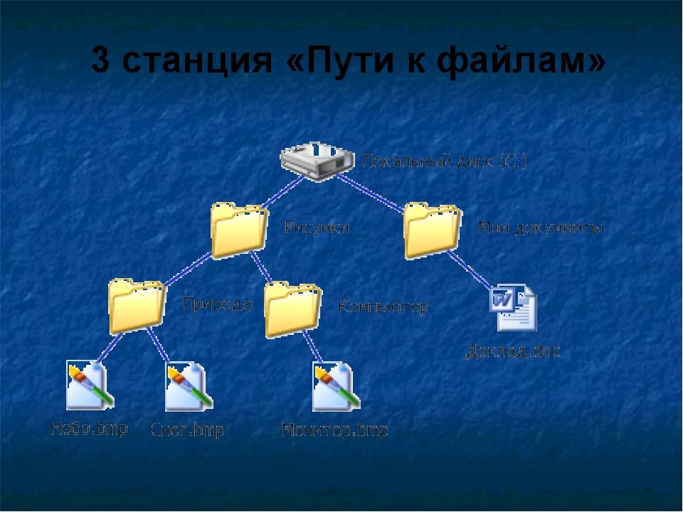 3 станция «Пути к файлам»