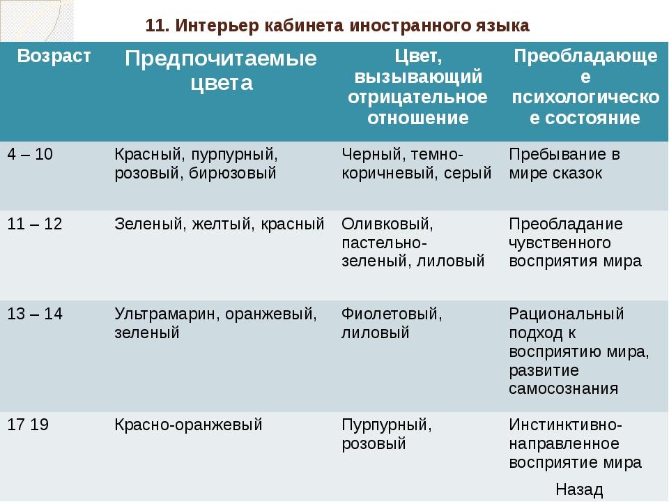 Лингвострановедческая викторина предусматривает выбор одного из нескольких в...