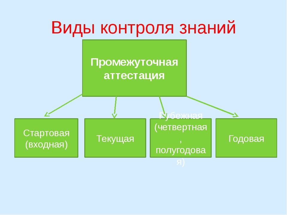 Виды контроля знаний