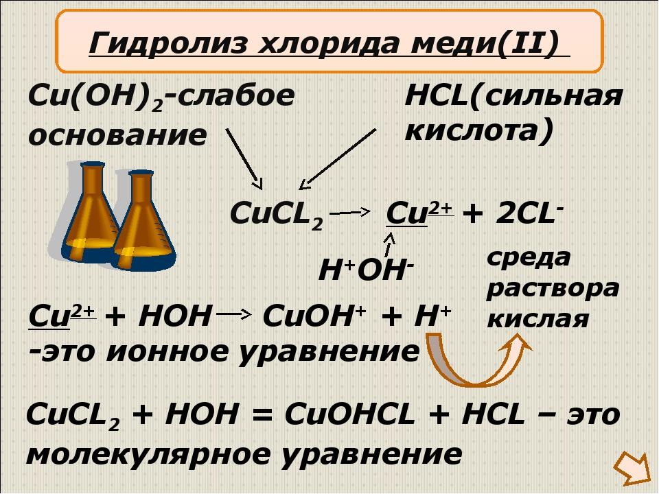 CuCL2 Cu(OH)2-слабое основание HCL(сильная кислота) Cu2+ + 2CL- H+OH- Cu2+ +...