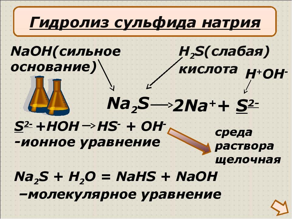 2Na++ S2- NaOH(сильное основание) H2S(слабая) кислота S2- +HOH HS- + OH- -ио...