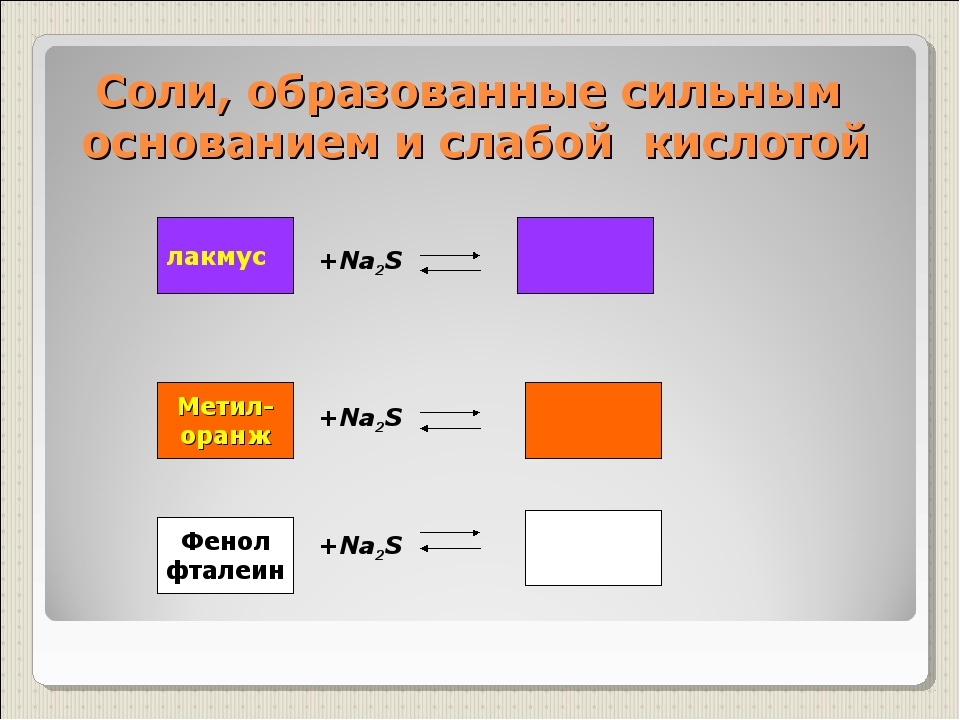 Соли, образованные сильным основанием и слабой кислотой +Na2S +Na2S +Na2S лак...
