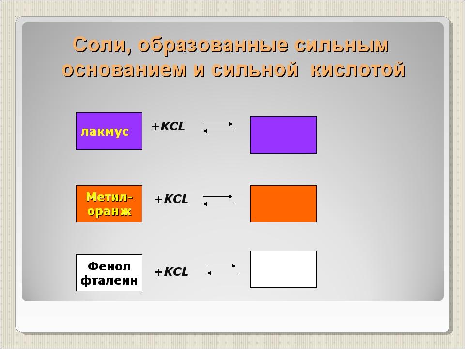 Соли, образованные сильным основанием и сильной кислотой +KCL +KCL +KCL лакму...