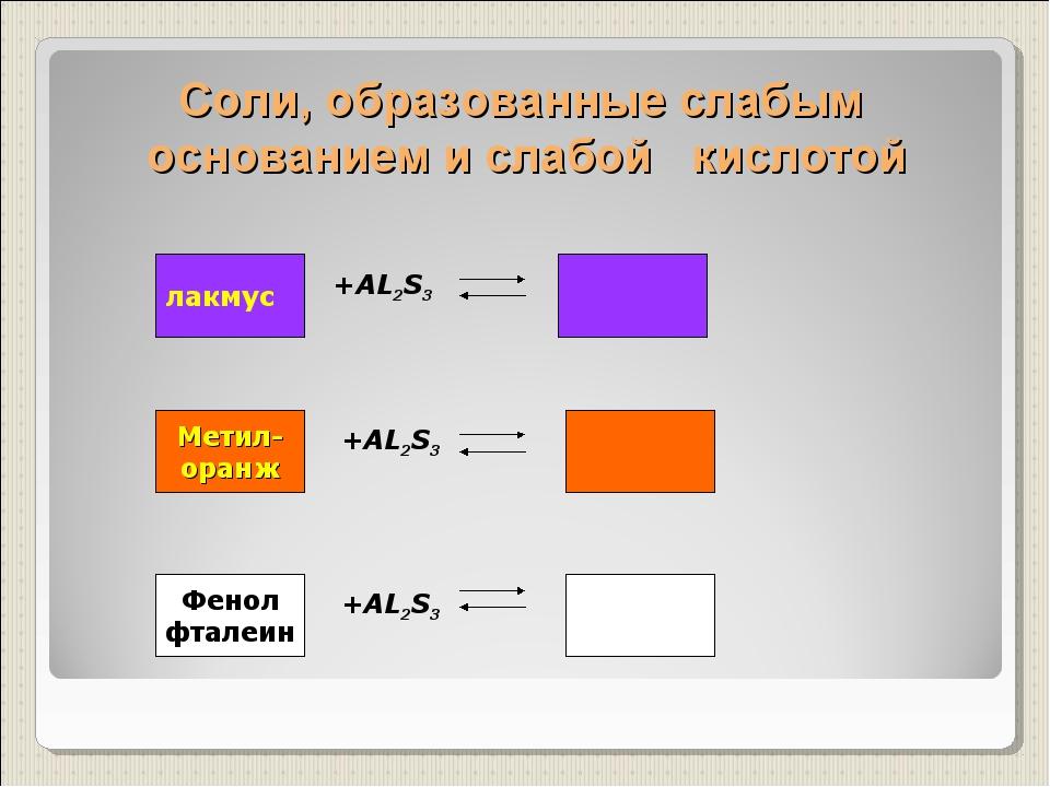 Соли, образованные слабым основанием и слабой кислотой +AL2S3 +AL2S3 +AL2S3 л...