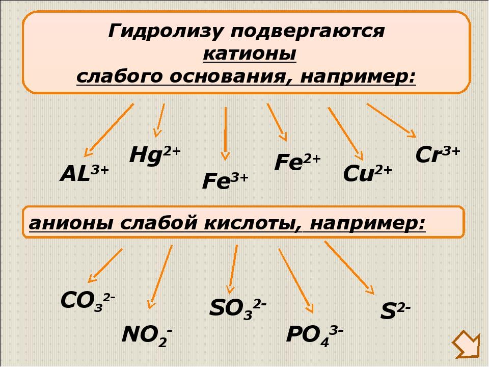 Гидролизу подвергаются катионы слабого основания, например: AL3+ Fe3+ Cu2+ ан...
