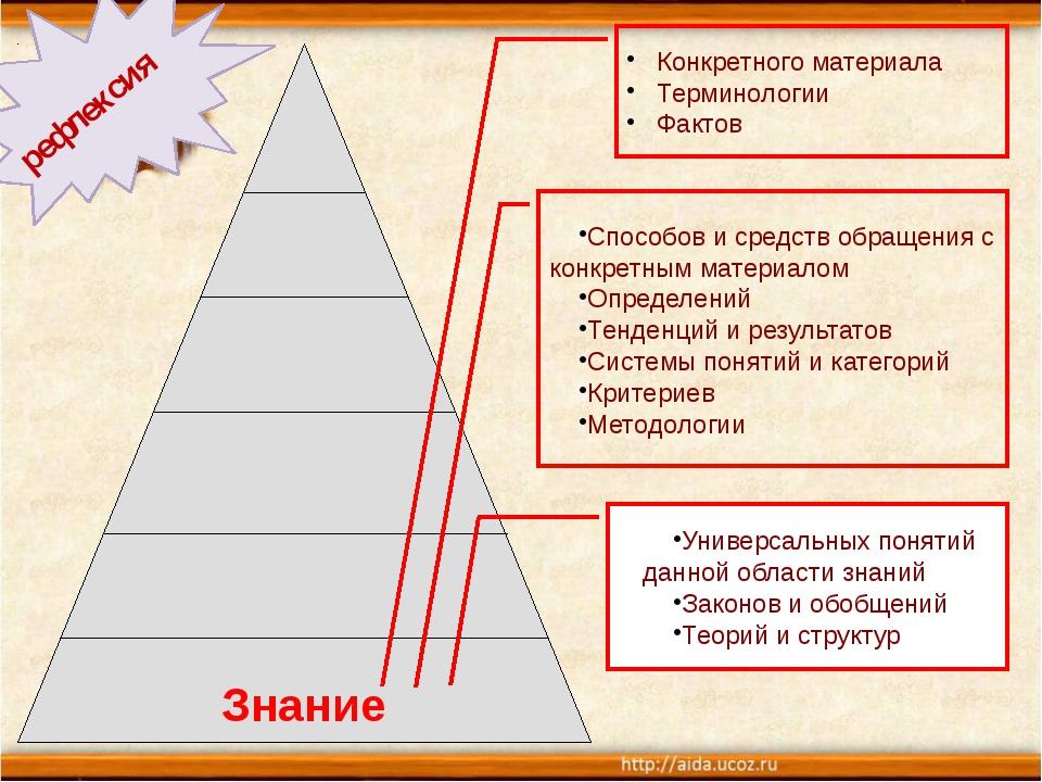 Знание Конкретного материала Терминологии Фактов Способов и средств обращени...