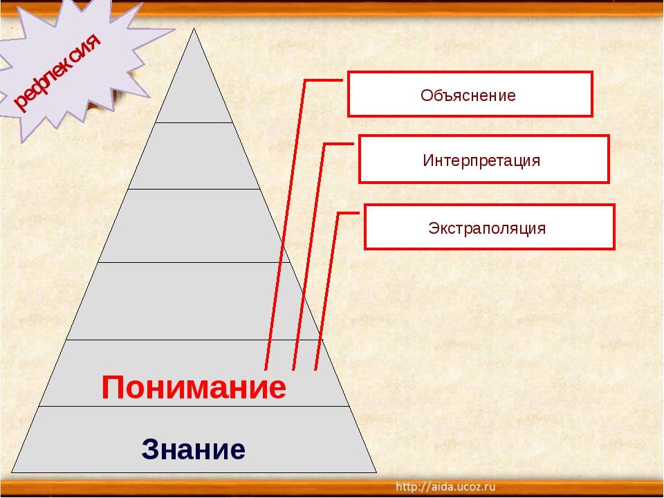 Понимание Знание Объяснение Интерпретация Экстраполяция рефлексия