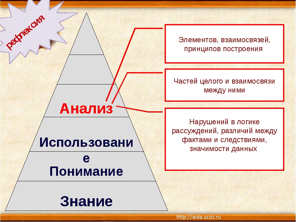 Анализ Использование Понимание Знание Элементов, взаимосвязей, принципов пос...