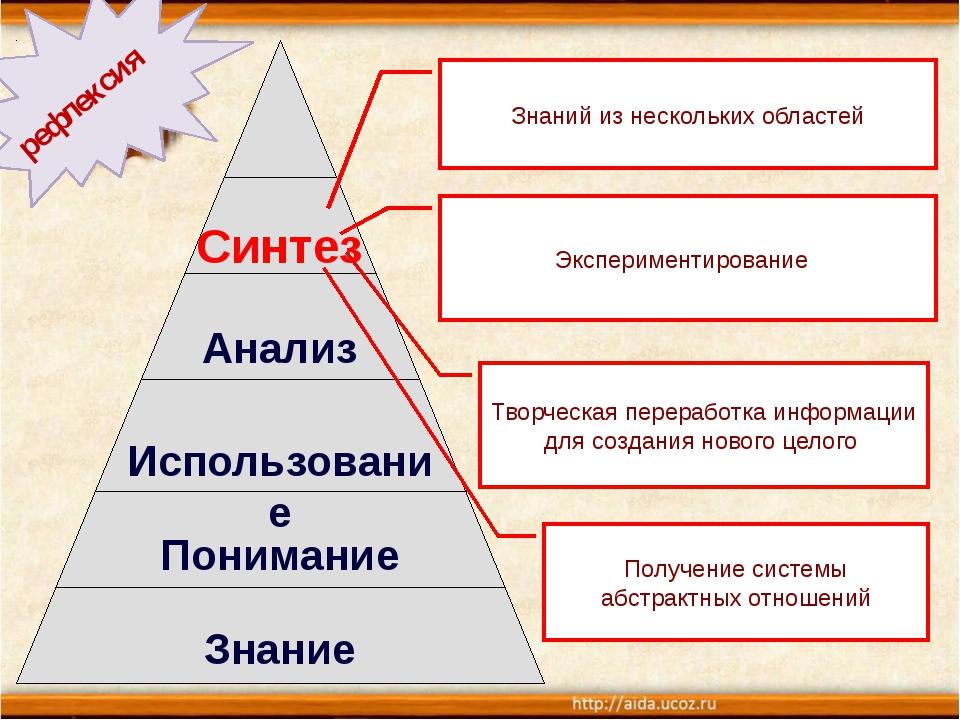 Синтез Анализ Использование Понимание Знание Знаний из нескольких областей Э...