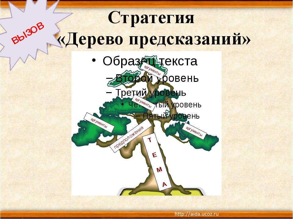 Стратегия «Дерево предсказаний» ВЫЗОВ Т Е М А предположения аргументы аргумен...