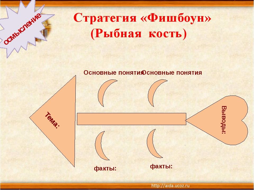 Стратегия «Фишбоун» (Рыбная кость) осмысление Тема: Выводы: Основные понятия...