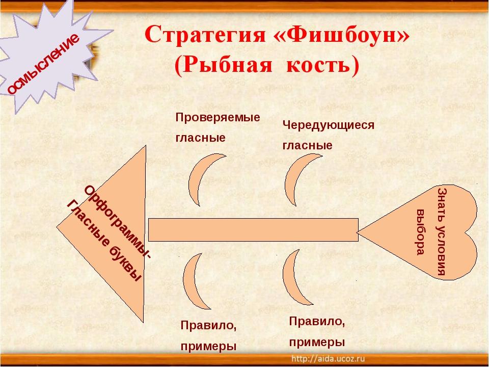 Стратегия «Фишбоун» (Рыбная кость) осмысление Орфограммы- Гласные буквы Знат...