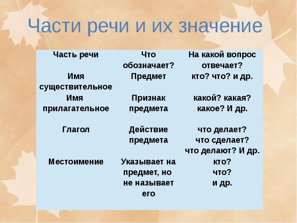 Части речи и их значение Часть речи Что обозначает? На какой вопрос отвечает?...
