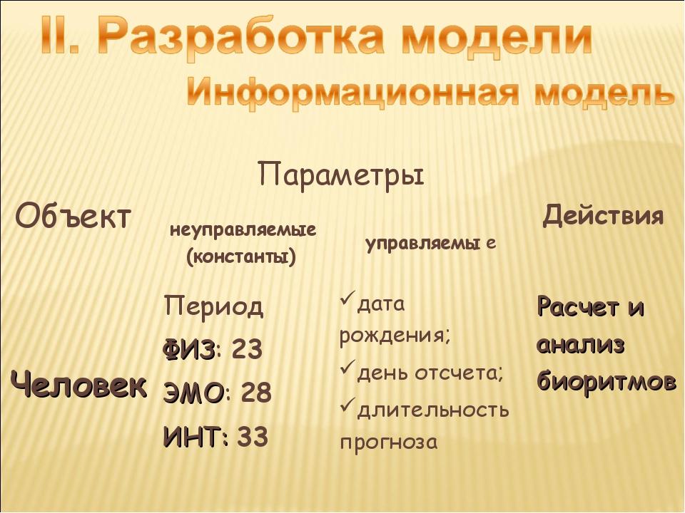 Объект Параметры Действия  неуправляемые (константы) управляемы е Челове...