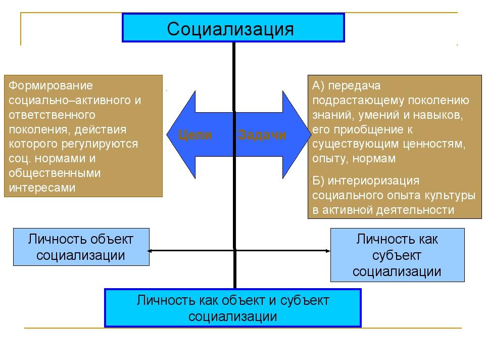 Социализация Формирование социально–активного и ответственного поколения, дей...