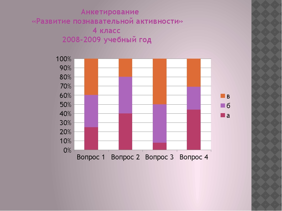 Анкетирование «Развитие познавательной активности» 4 класс 2008-2009 учебный...