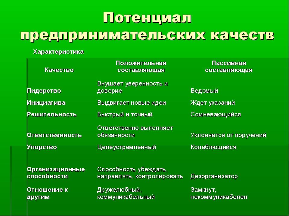 Потенциал предпринимательских качеств Характеристика Положительная составляю...