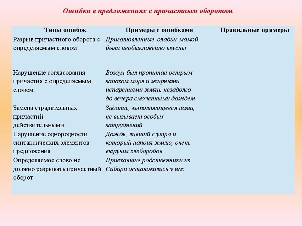 Ошибки в предложениях с причастным оборотом Типы ошибок Примеры с ошибками Пр...