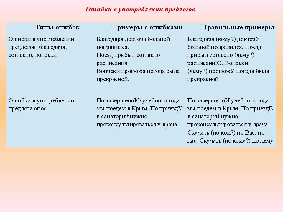 Ошибки в употреблении предлогов Типы ошибок Примеры с ошибками Правильные при...