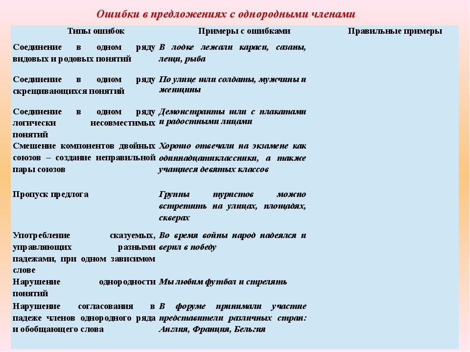 Ошибки в предложениях с однородными членами Типы ошибок Примеры с ошибками Пр...