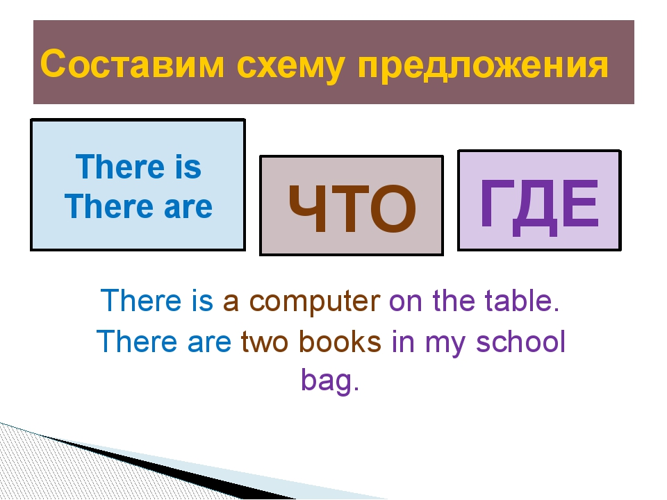 There is a computer on the table. There are two books in my school bag. Соста...