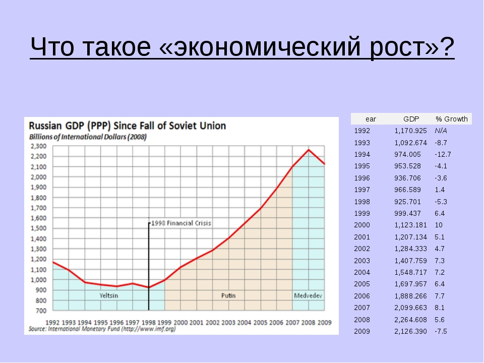 Что такое «экономический рост»? earGDP% Growth 19921,170.925N/A 19931,09...