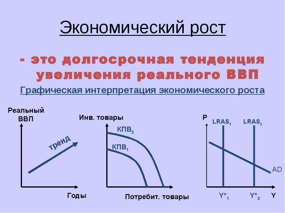 Экономический рост это долгосрочная тенденция увеличения реального ВВП Графич...