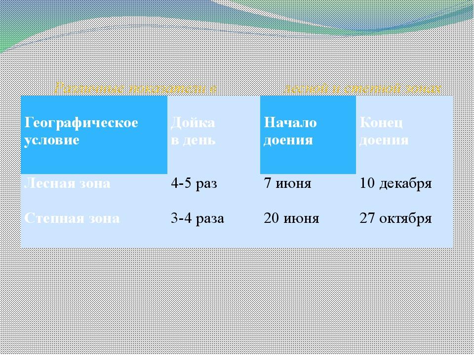 Различные показатели в лесной и степной зонах Географическое условие Дойка в...