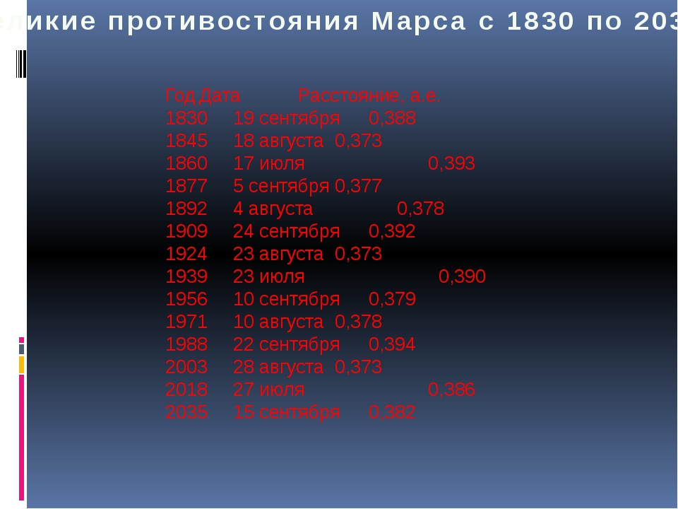 Великие противостояния Марса с 1830 по 2035 ГодДата Расстояние, а.е. 18301...