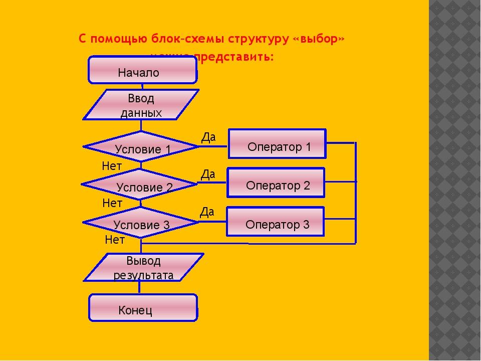 С помощью блок–схемы структуру «выбор» можно представить: Вывод результата Вв...
