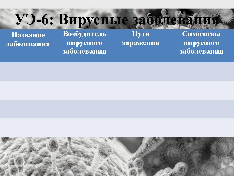 УЭ-6: Вирусные заболевания Название заболевания Возбудитель вирусного заболев...