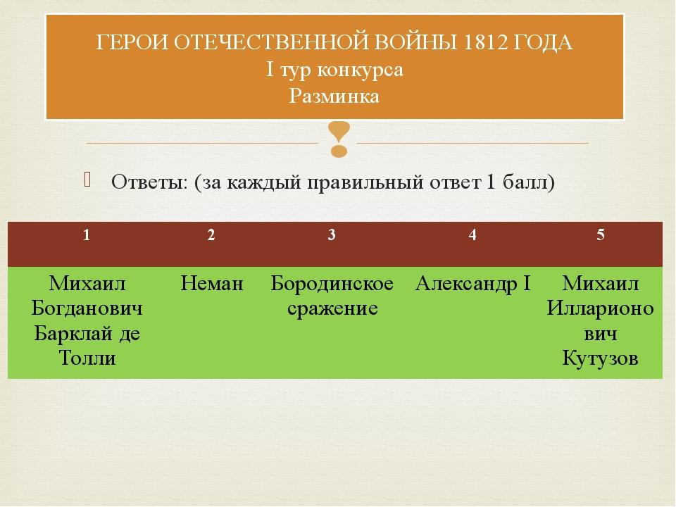 Ответы: (за каждый правильный ответ 1 балл) ГЕРОИ ОТЕЧЕСТВЕННОЙ ВОЙНЫ 1812 ГО...