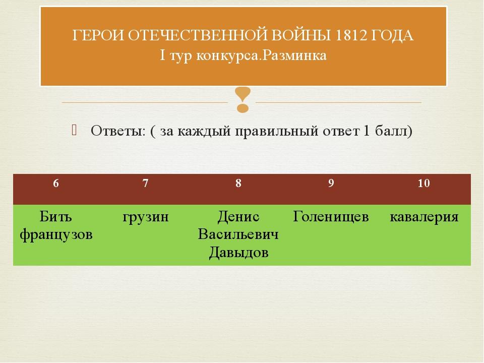 Ответы: ( за каждый правильный ответ 1 балл) ГЕРОИ ОТЕЧЕСТВЕННОЙ ВОЙНЫ 1812 Г...