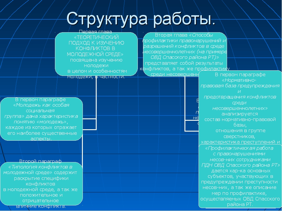 Структура работы.