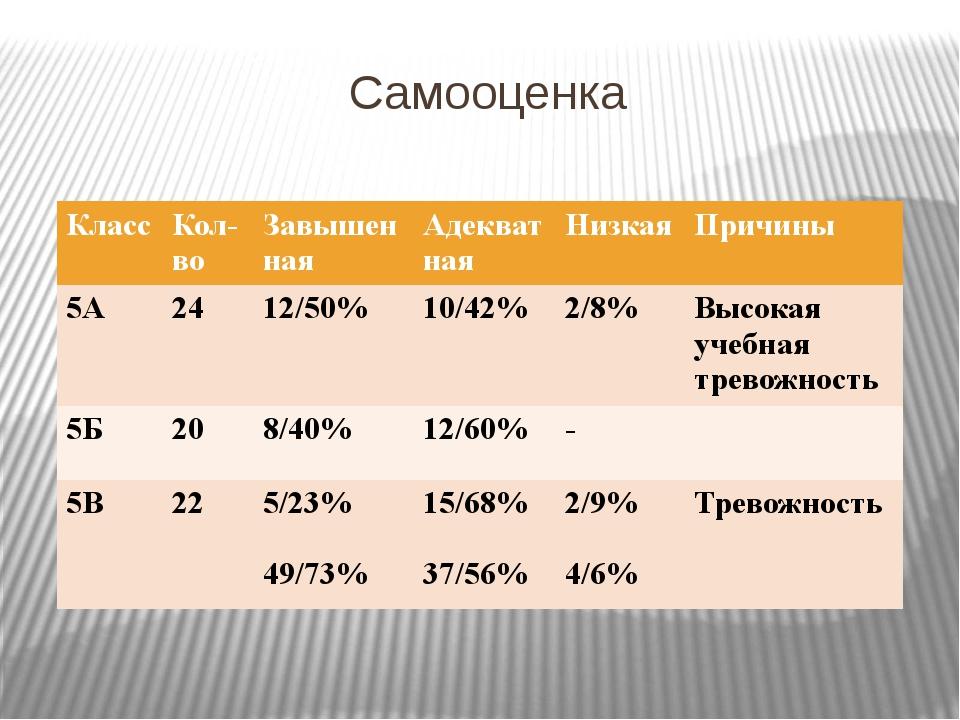Самооценка Класс Кол-во Завышенная Адекватная Низкая Причины 5А 24 12/50% 10/...