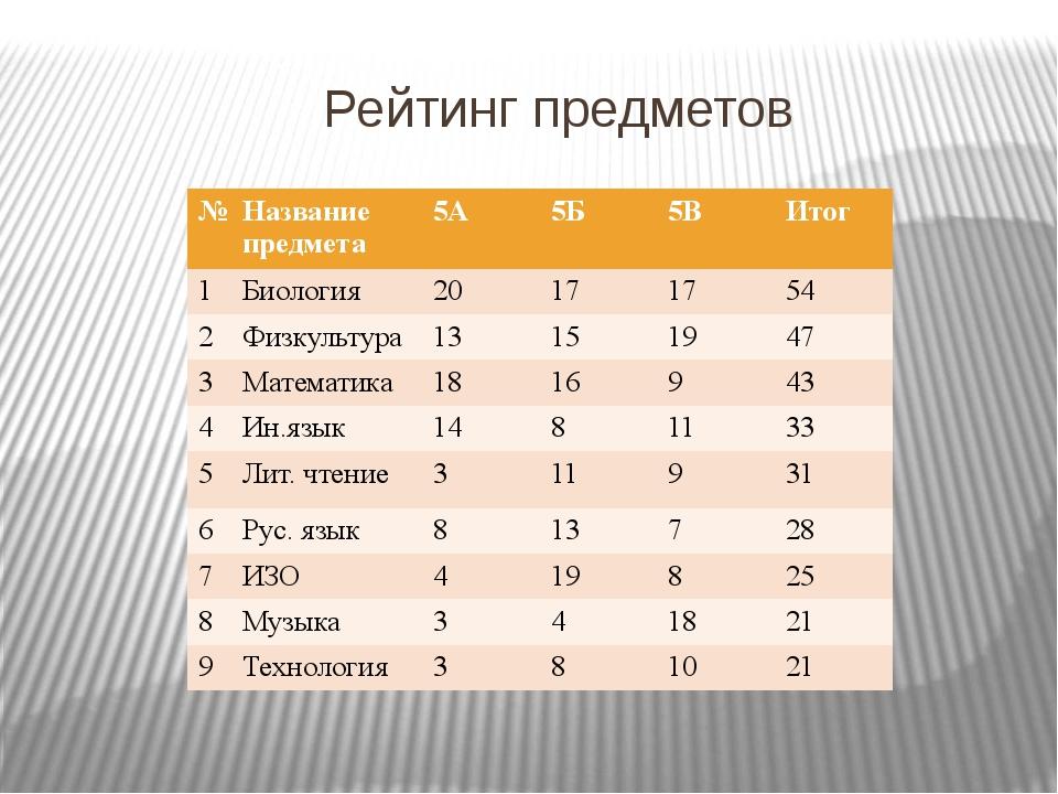 Рейтинг предметов № Названиепредмета 5А 5Б 5В Итог 1 Биология 20 17 17 54 2...