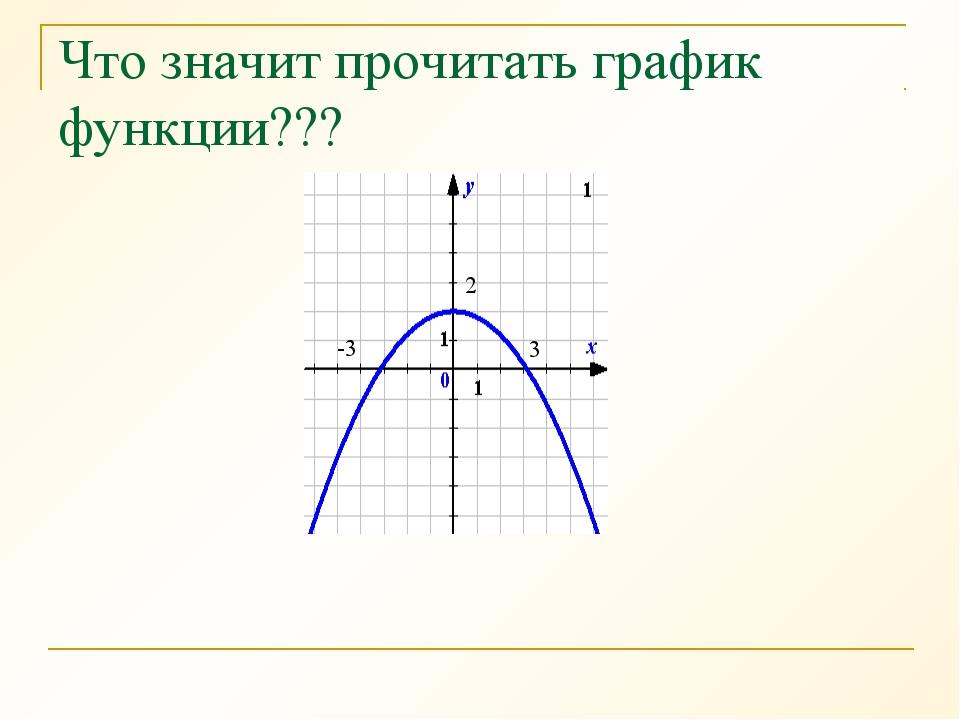 Что значит прочитать график функции??? 3 -3 2