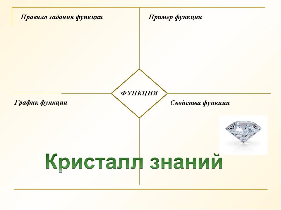 Правило задания функции ФУНКЦИЯ Пример функции График функции Свойства функции
