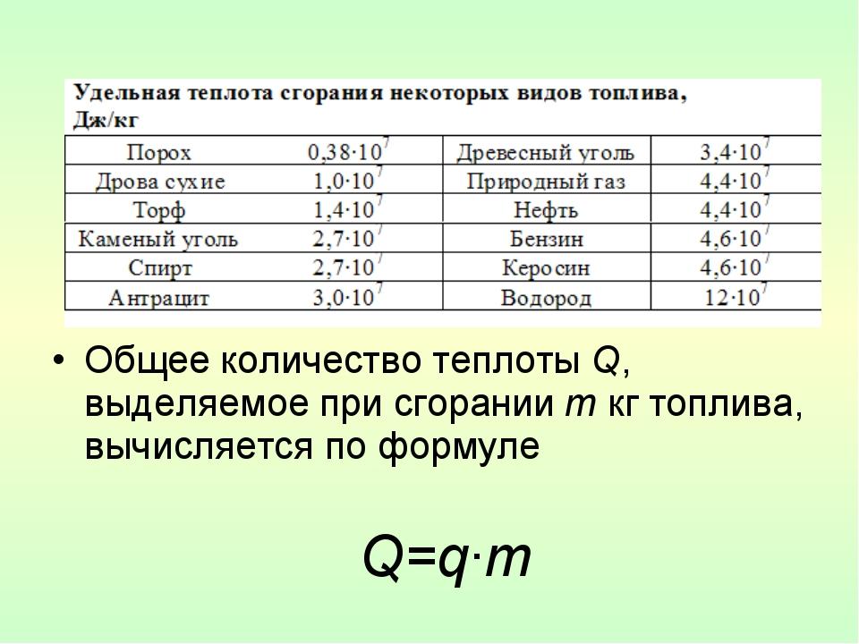 Общее количество теплоты Q, выделяемое при сгорании m кг топлива, вычисляетс...