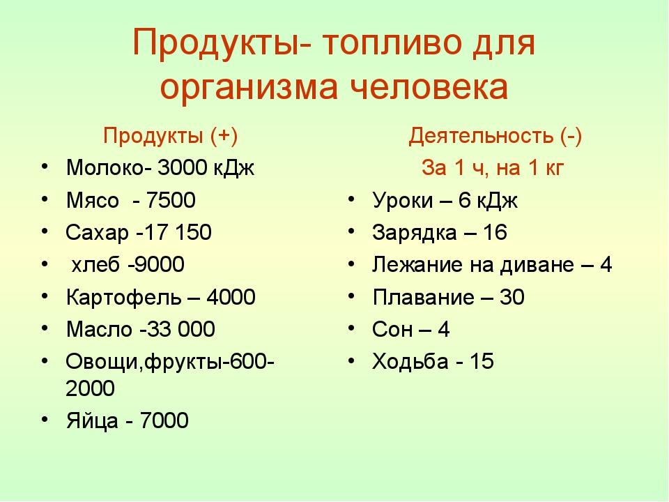 Продукты- топливо для организма человека Продукты (+) Молоко- 3000 кДж Мясо -...
