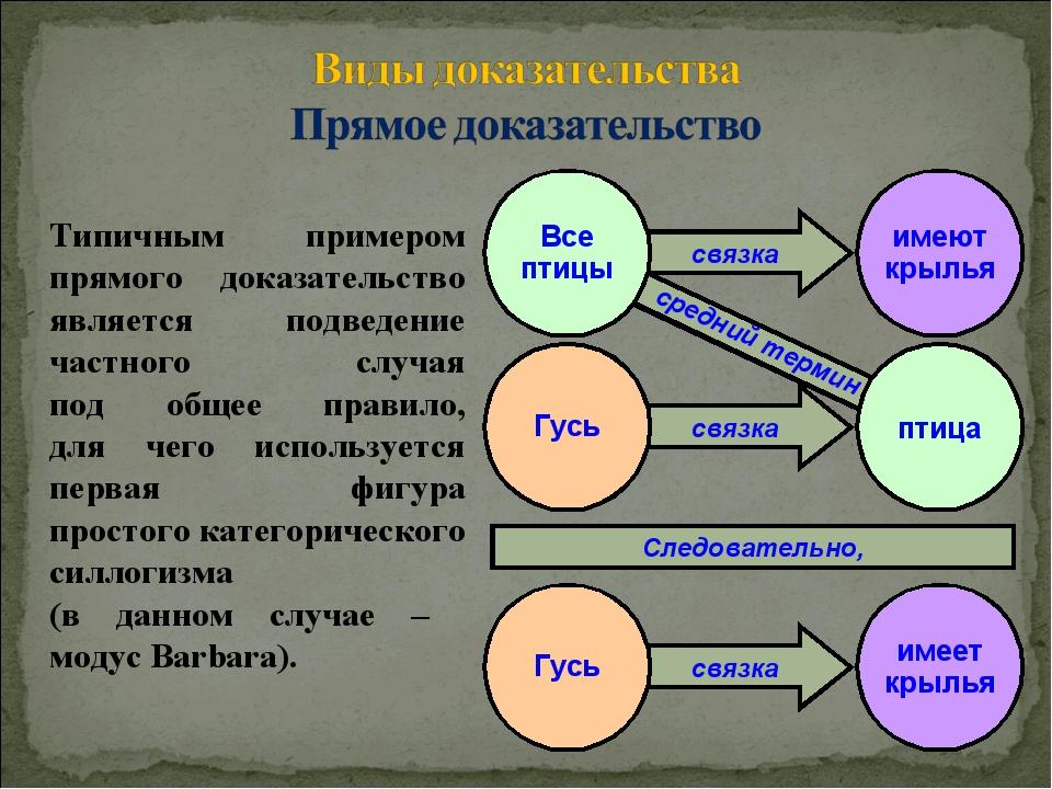 связка связка связка связка Гусь имеет крылья Следовательно, средний термин В...