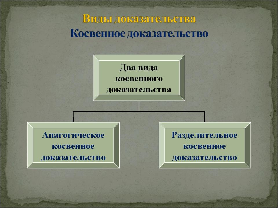 Два вида косвенного доказательства Апагогическое косвенное доказательство Раз...