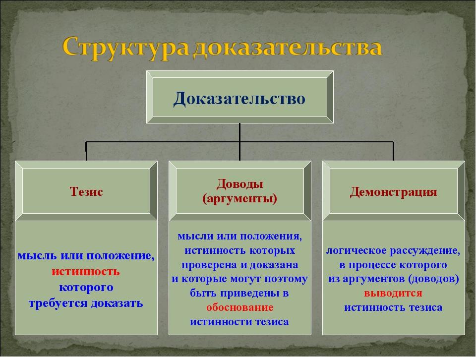 Доказательство Тезис Доводы (аргументы) Демонстрация мысль или положение, ист...
