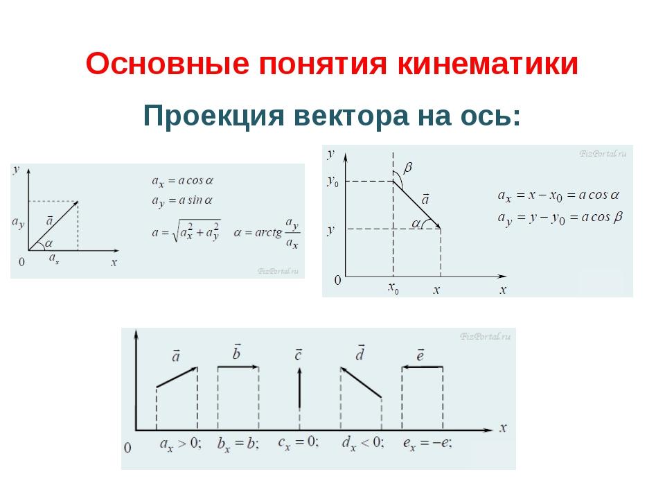 Основные понятия кинематики Проекция вектора на ось: